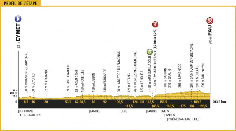Тур де Франс-2017. Альтиметрия маршрута - 11 этап