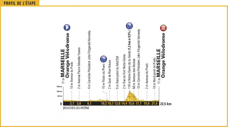 Тур де Франс-2017. Альтиметрия маршрута - 20 этап