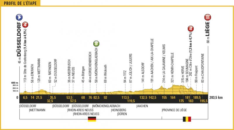 Тур де Франс-2017, превью этапов: 2 этап, Дюссельдорф - Льеж, 203.5 км
