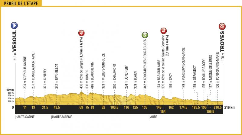 Тур де Франс-2017, превью этапов: 6 этап, Везуль - Труа, 216 км