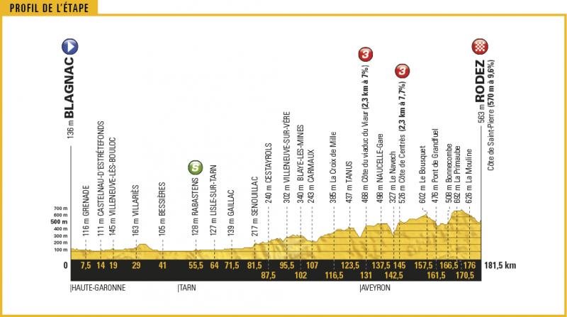 Тур де Франс-2017. Альтиметрия маршрута - 14 этап
