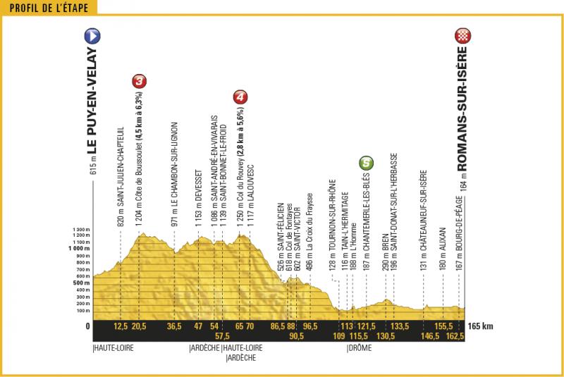 Тур де Франс-2017. Альтиметрия маршрута - 16 этап