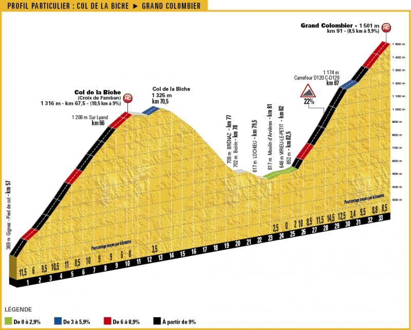 Тур де Франс-2017. Альтиметрия маршрута - 9 этап