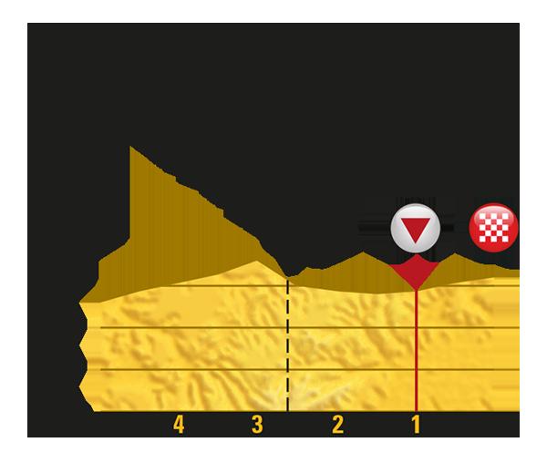 Тур де Франс-2017. Альтиметрия маршрута - 4 этап