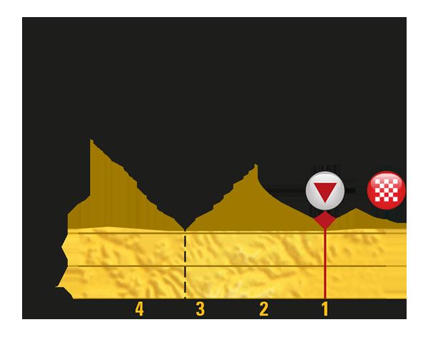 Тур де Франс-2017. Альтиметрия маршрута - 6 этап