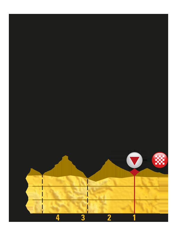 Тур де Франс-2017. Альтиметрия маршрута - 7 этап