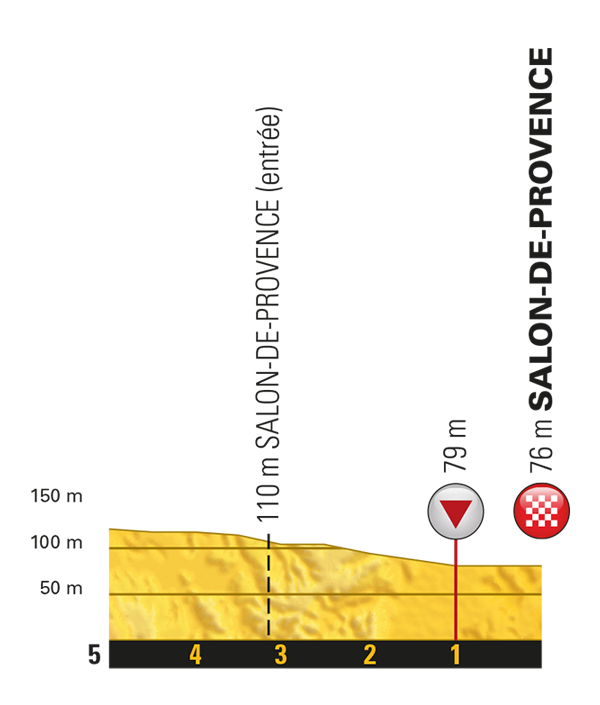 Тур де Франс-2017. Альтиметрия маршрута - 19 этап
