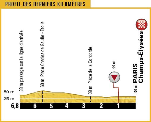 Тур де Франс-2017. Альтиметрия маршрута - 21 этап