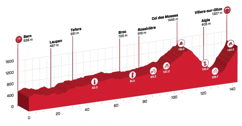 Тур Швейцарии-2017. Маршрут