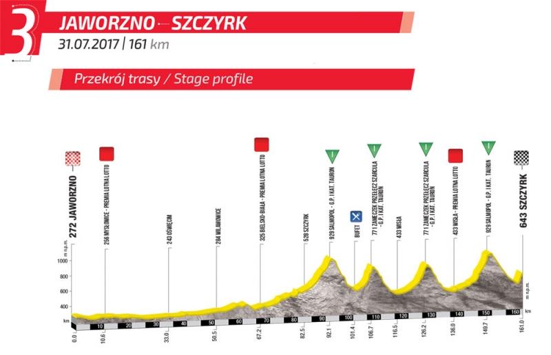 Тур Польши-2017. Маршрут