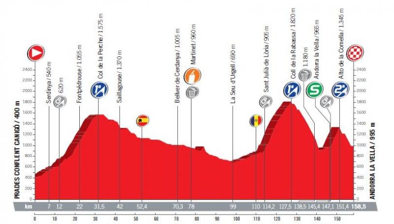 Вуэльта Испании-2017, превью этапов: 3 этап, Прад (Франция) - Андорра-ла-Велья (Андорра), 158,5 км