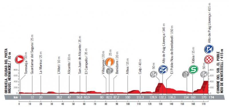 Вуэльта Испании-2017, превью этапов: 9 этап, Ориуэла - Кумбре дель Соль, 174 км