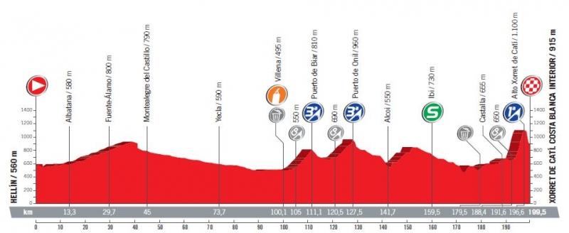 Вуэльта Испании-2017, превью этапов: 8 этап, Эльин - Шоррет де Кати, 199,5 км