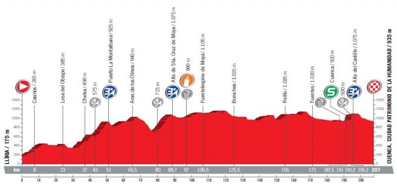 Вуэльта Испании-2017, превью этапов: 7 этап, Лирия – Куэнка, 207 км
