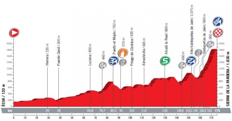 Вуэльта Испании-2017, превью этапов: 14 этап, Эсиха – Сьерра де ла Пандера, 175 км