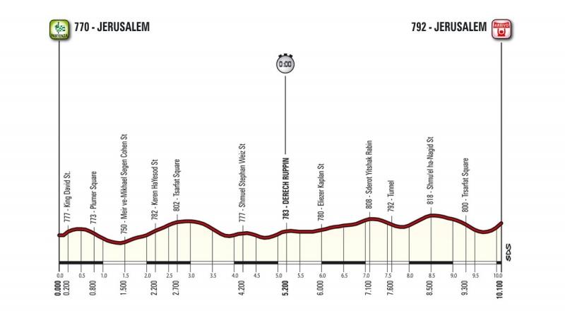 Джиро д'Италия-2018 стартует в Иерусалиме