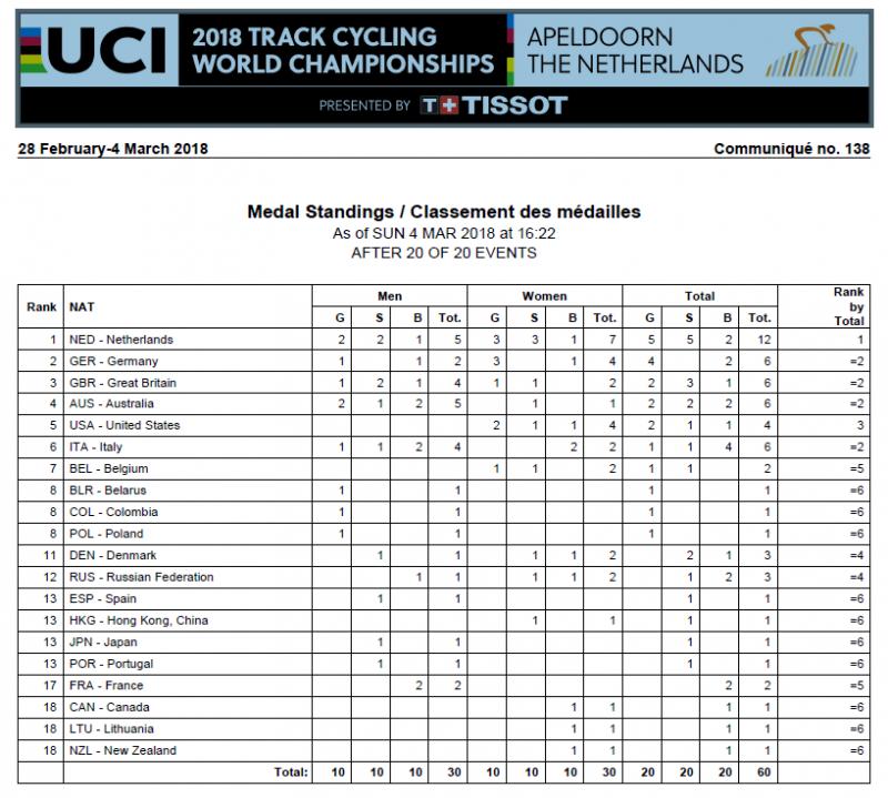Чемпионат мира по велоспорту на треке. Апельдорн-2018. Программа соревнований