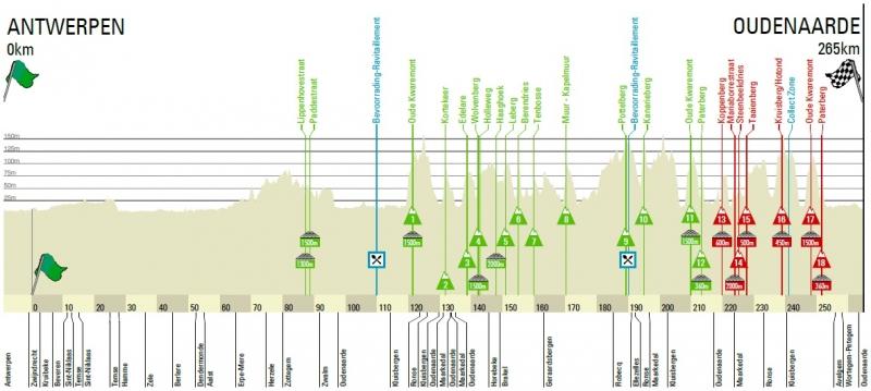 Тур Фландрии-2018. Превью