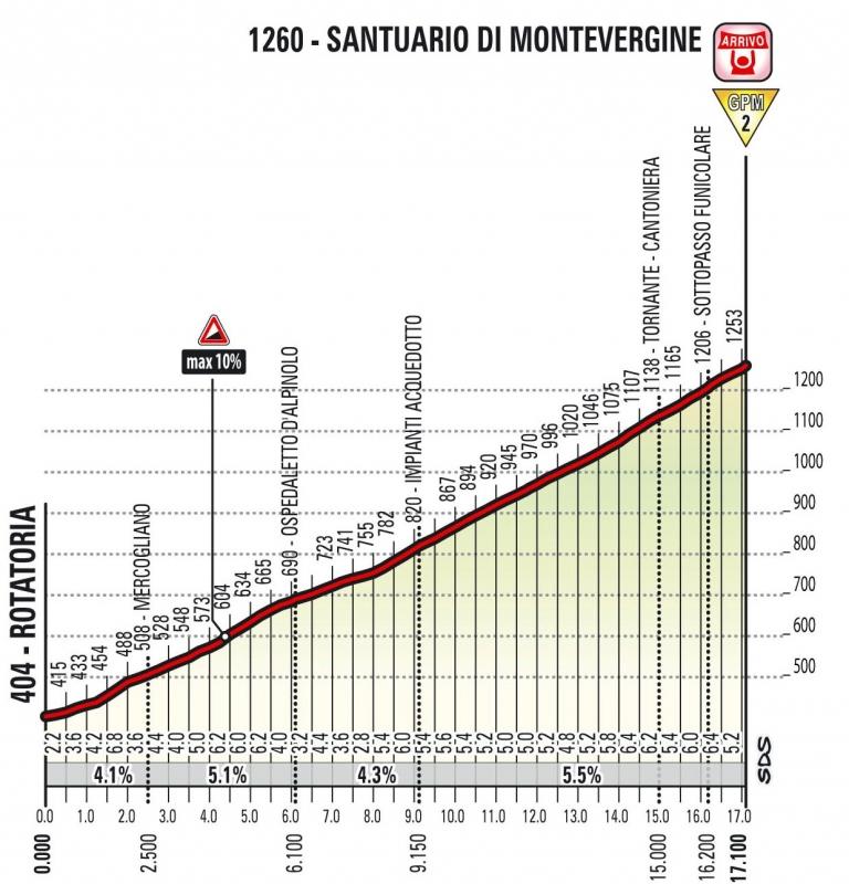Джиро д Италия-2018, превью этапов: 8 этап, Прая-а-Маре - Монтеверджине-ди-Меркольяно