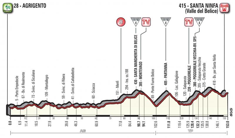 Джиро д'Италия-2018, превью этапов: 5 этап, Агридженто - Санта Нинфа (Валле дель Беличе)