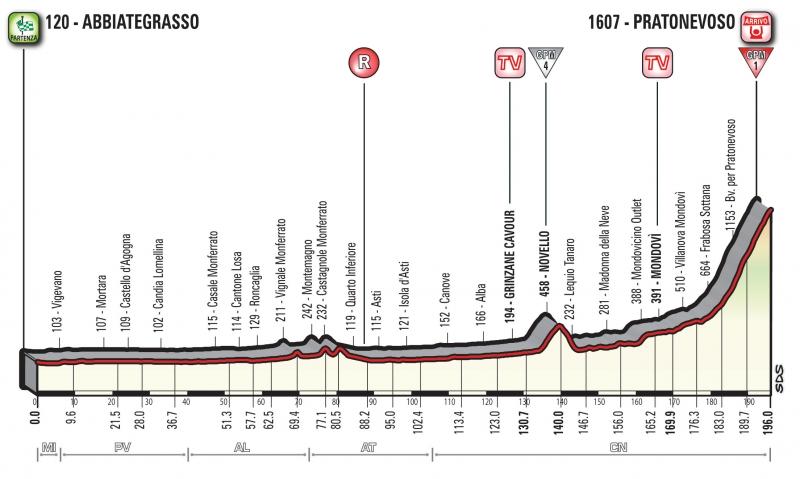 Джиро д'Италия-2018, превью этапов: 18 этап, Аббьятеграссо - Прато Невозо