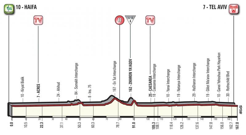 Джиро д'Италия-2018, превью этапов: 2 этап. Хайфа - Тель-Авив