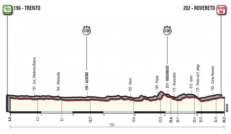 Джиро д'Италия-2018, превью этапов: 16 этап, Тренто - Роверето (ITT)