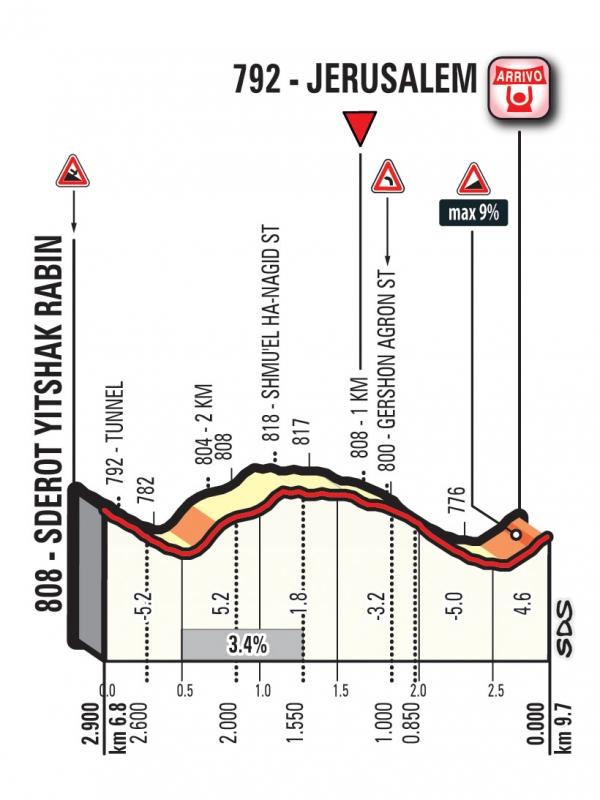 Джиро д'Италия-2018. Альтиметрия маршрута