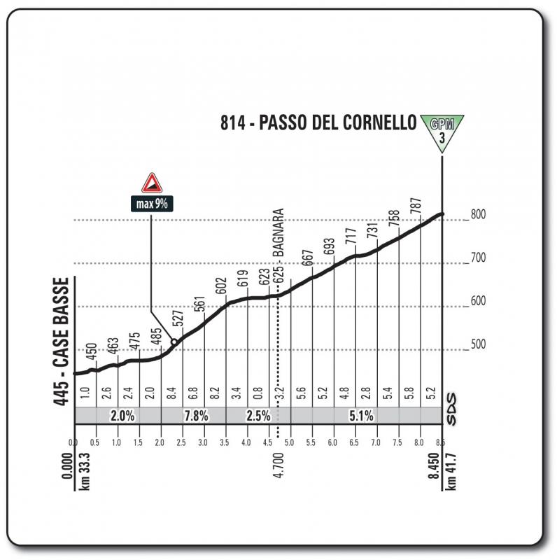 Джиро д'Италия-2018, превью этапов: 11 этап, Ассизи - Озимо