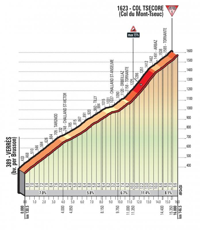 Джиро д'Италия-2018, превью этапов: 20 этап, Суза - Червиния