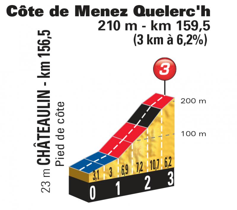 Тур де Франс-2018, превью этапов: 5 этап, Лорьян - Кемпер