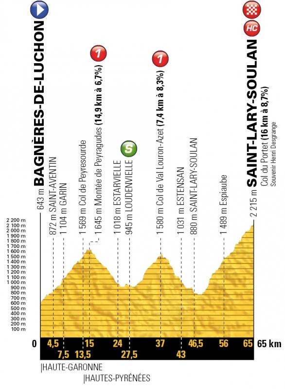 Тур де Франс-2018, превью этапов: 17 этап, Баньер-де-Люшон - Сен-Лари-Сулан