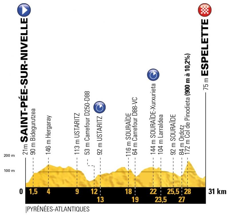 Тур де Франс-2018. Альтиметрия маршрута