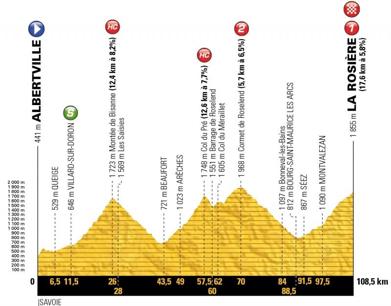 Тур де Франс-2018, превью этапов: 11 этап, Альбервиль - Ла Розьер