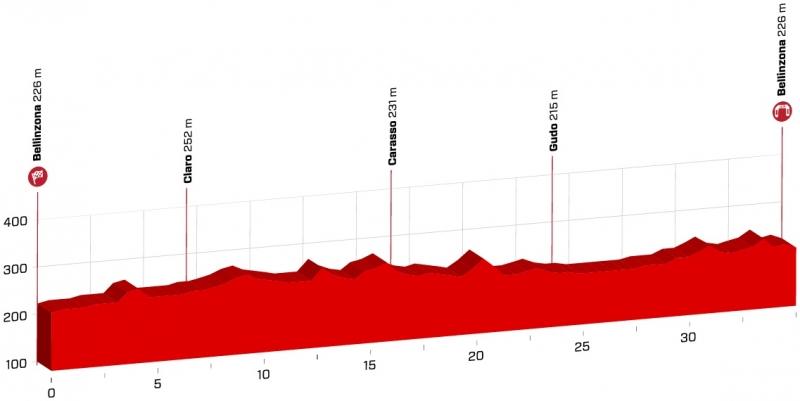 Тур Швейцарии-2018. Маршрут