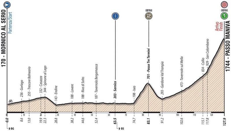 Giro Ciclistico d'Italia-2018. Этап 4