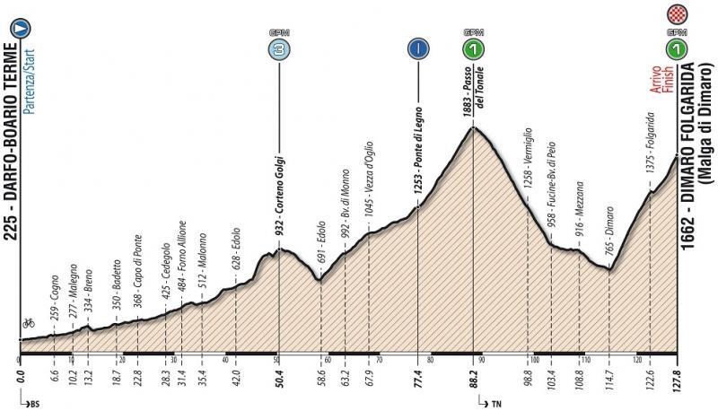 Giro Ciclistico d'Italia-2018. Этап 5