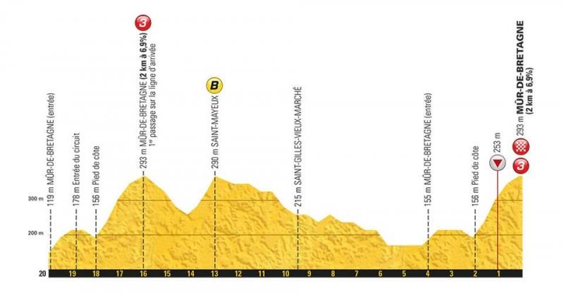 Тур де Франс-2018, превью этапов: 6 этап, Брест - Мюр-де-Бретань