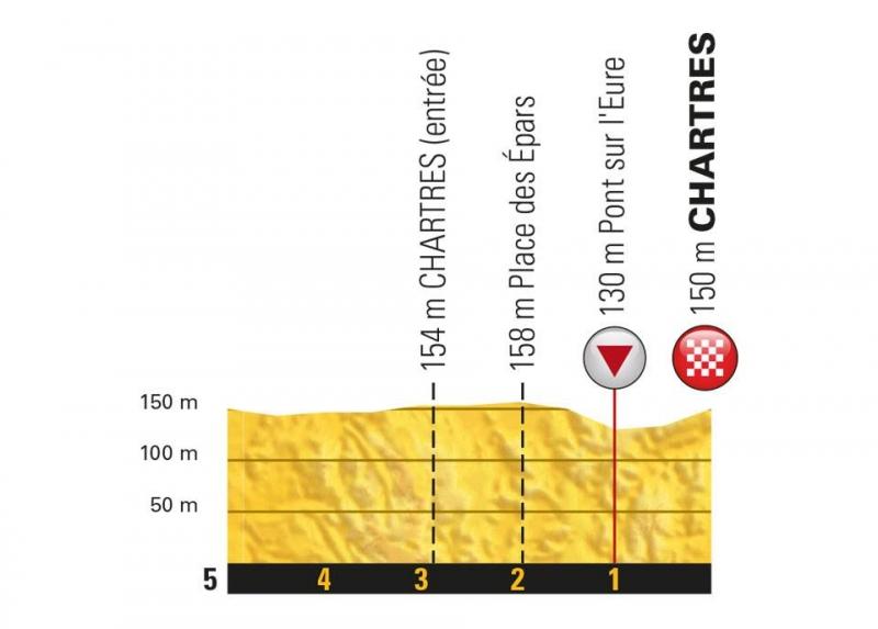 Тур де Франс-2018, превью этапов: 7 этап, Фужер - Шартр
