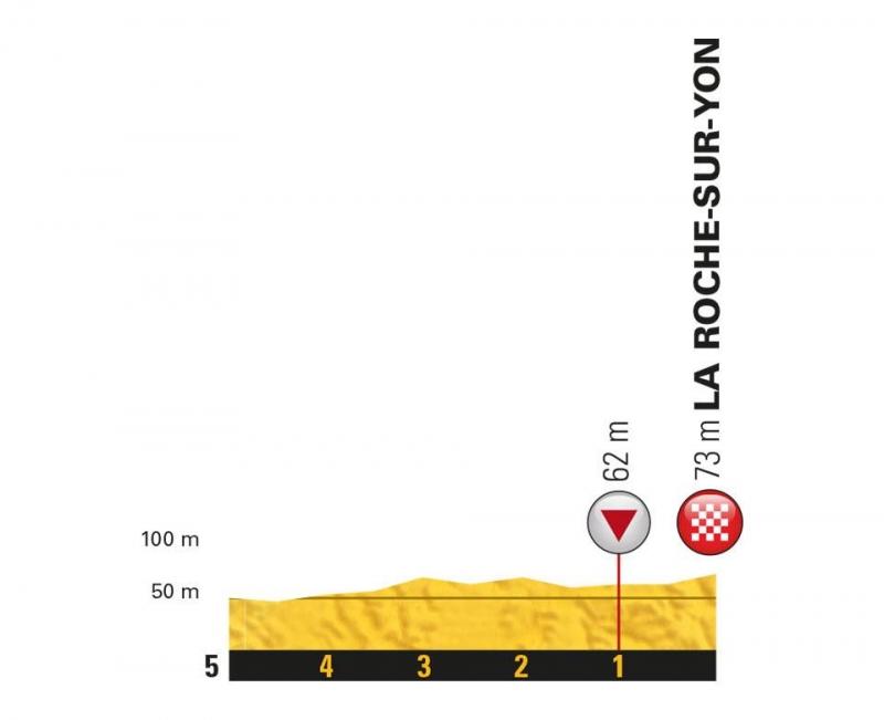 Тур де Франс-2018, превью этапов: 2 этап, Муийрон-Сен-Жермен - Ла-Рош-сюр-Йон