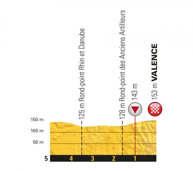 Тур де Франс-2018, превью этапов: 13 этап, Ле-Бур-д'Уазан - Валанс