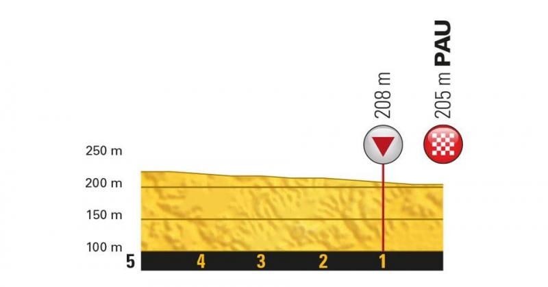 Тур де Франс-2018, превью этапов: 18 этап, Три-сюр-Баиз - По