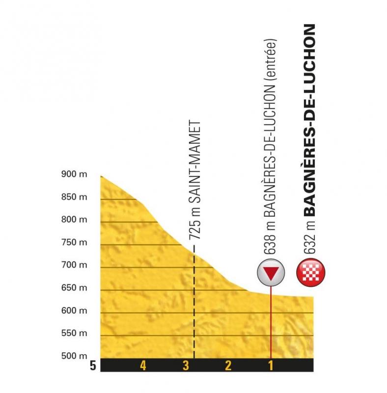 Тур де Франс-2018, превью этапов: 16 этап, Каркасон - Баньер-де-Люшон