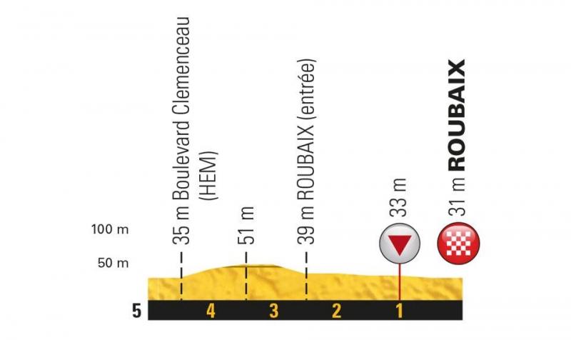 Тур де Франс-2018, превью этапов: 9 этап, Аррас - Рубэ