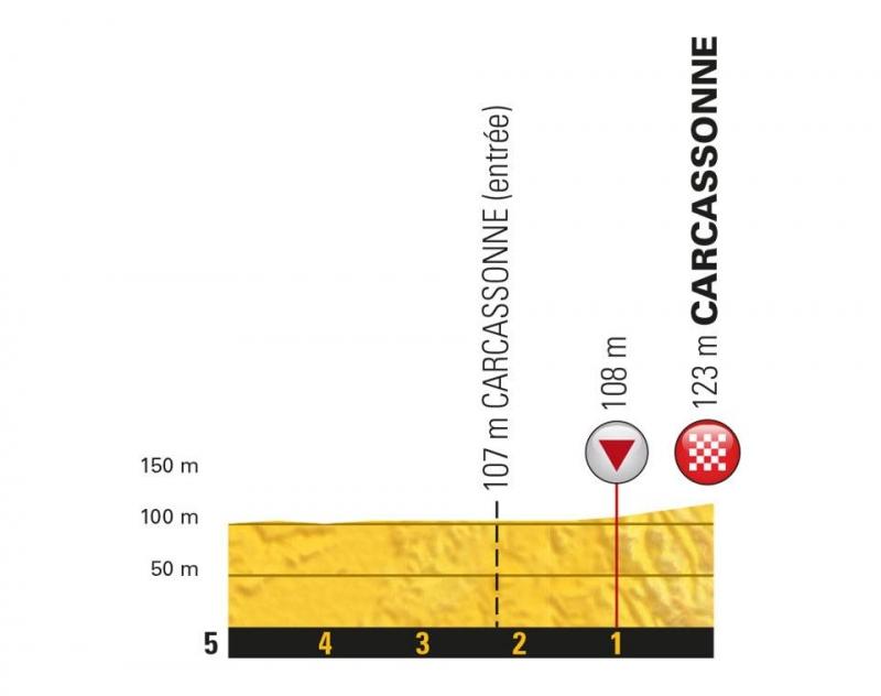 Тур де Франс-2018, превью этапов: 15 этап, Мийо - Каркасон