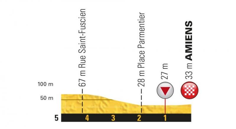 Тур де Франс-2018, превью этапов: 8 этап, Дрё - Амьен