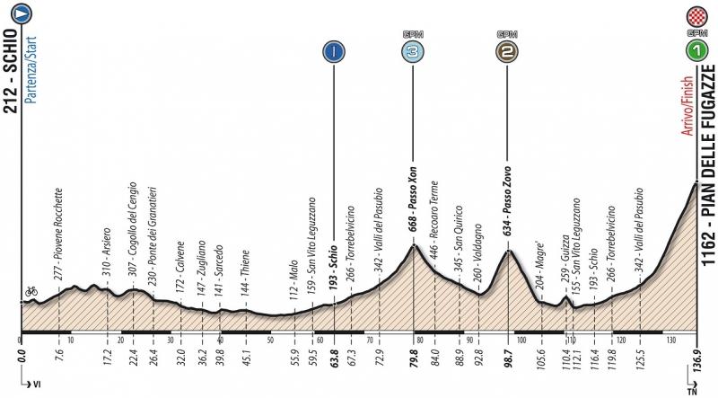 Giro Ciclistico d'Italia-2018. Этап 7