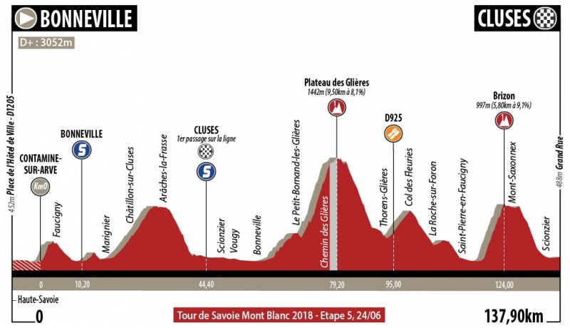 Tour de Savoie Mont Blanc-2018. Этап 5