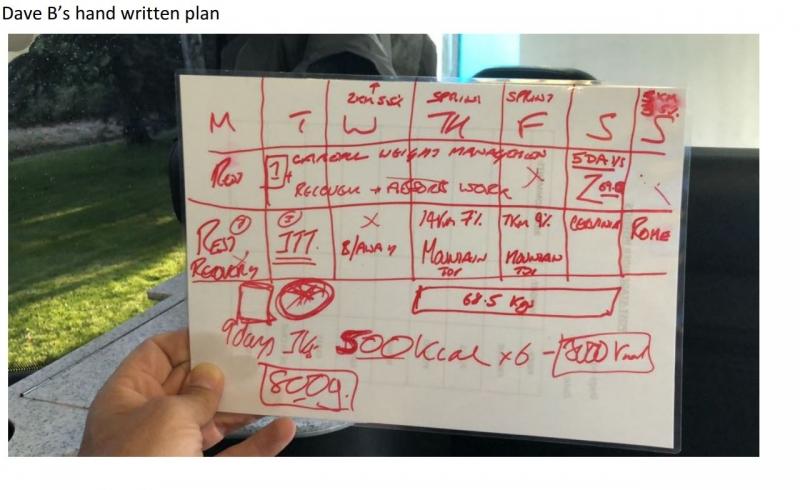 План питания Криса Фрума на Джиро д'Италия-2018