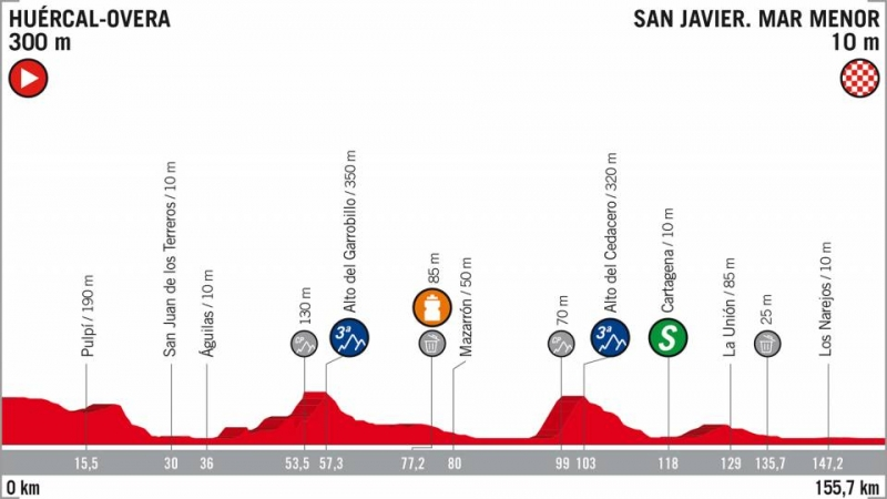 Вуэльта Испании-2018, превью этапов: 6 этап, Уэркаль-Овера - Сан-Хавьер. Мар-Менор